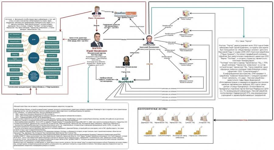 Жалоба-отзыв: Юрий Магера - Стоп коррупция и теневые схемы в Киеенерго